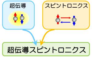超伝導スピントロニクス (Superconducting spintronics)